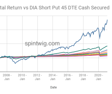 DIA-Total-Return-vs-DIA-Short-Put-45-DTE-CS