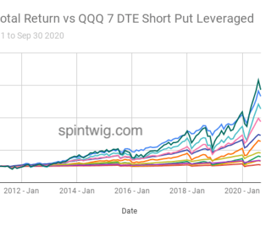 QQQ-Total-Return-vs-QQQ-7-DTE-Short-Put-Leveraged