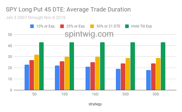 SPY Long Put 45 DTE average trade duration