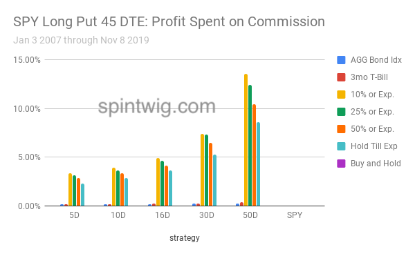 SPY Long Put 45 DTE profit spent on commission