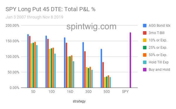 SPY Long Put 45 DTE total profit and loss