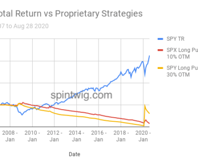 SPY-Total-Return-vs-Proprietary-Strategies-1