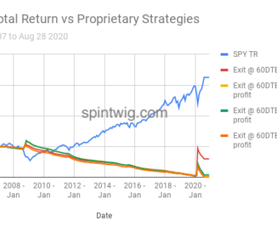 SPY Total Return vs Proprietary Strategies