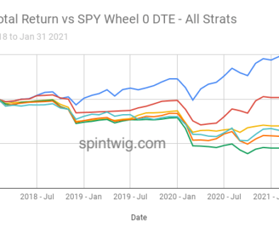 SPY-Total-Return-vs-SPY-Wheel-0-DTE-All-Strats