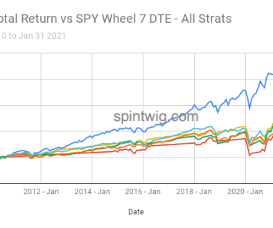 SPY-Total-Return-vs-SPY-Wheel-7-DTE-All-Strats